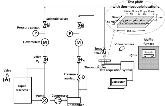 Enhancement of heat transfer rate in air-atomized spray cooling of a ...
