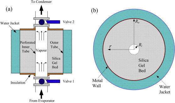 Dynamic model for the optimisation of adsorption-based