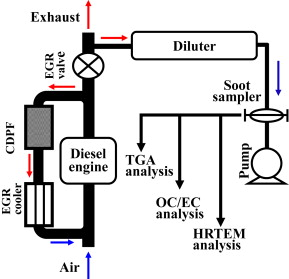 Impact of exhaust gas recirculation (EGR) on soot reactivity