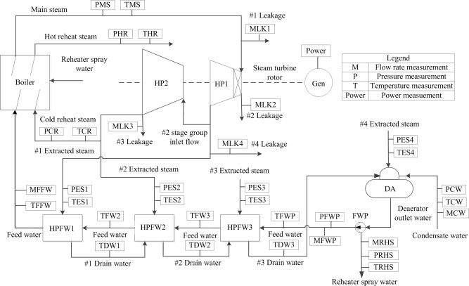 Data Reconciliation For Steam Turbine On Line Performance Monitoring