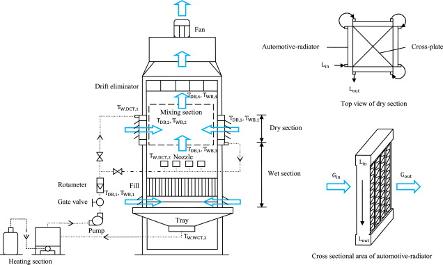 Comparative evaluation of hybrid (dry/wet) cooling tower