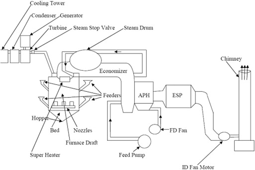 FLUIDIZED BED COMBUSTION SIMEON PDF DOWNLOAD
