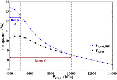 Discussion of the internal heat exchanger's effect on the