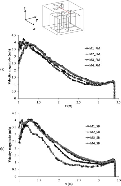 Preliminary Study Of Airflow And Heat Transfer In A Cold Room Filled