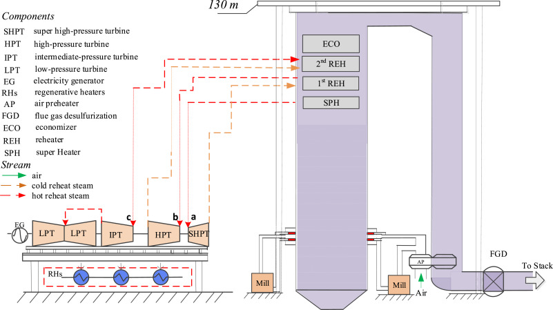 Thermodynamic and economic analysis of a partially-underground tower ...