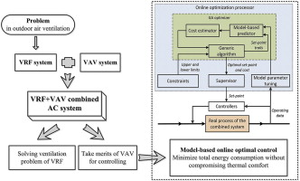 Online optimal control of variable refrigerant flow and
