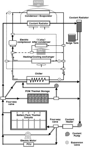 Status and development of electric vehicle integrated