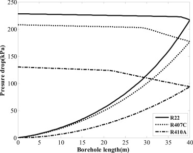 A comparative performance study of a direct expansion geothermal