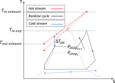 A comprehensive design methodology of organic Rankine cycles