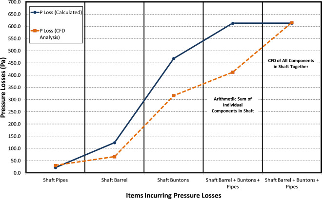 Optimising shaft pressure losses through computational fluid dynamic download full size image ccuart Image collections