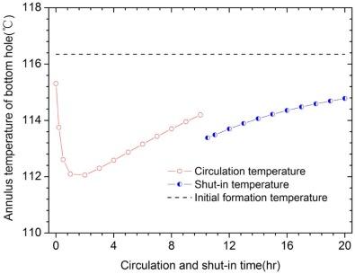 hole temperature circulating Bottom