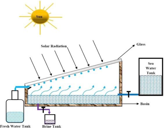 Factors affecting solar stills productivity and improvement
