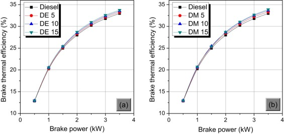 Impact of alcohol addition to diesel on the performance combustion