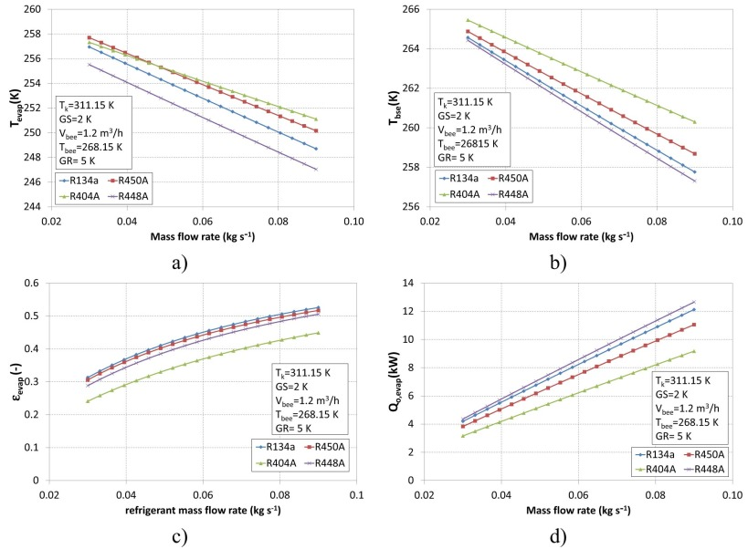 Evaluation of R448A and R450A as low-GWP alternatives for