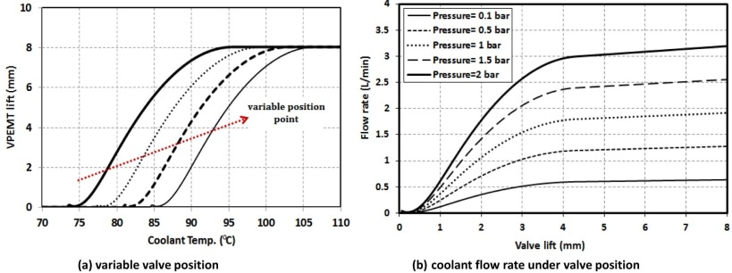 Development and analysis of a variable position thermostat