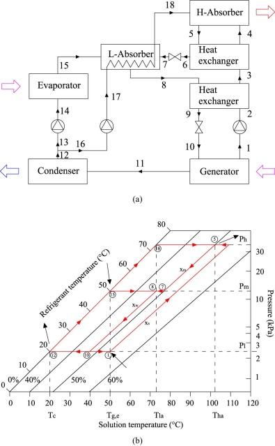 Performance Analysis Of Ultralow Grade Waste Heat Upgrade Using