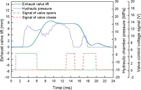Development and validation of electro-hydraulic camless free