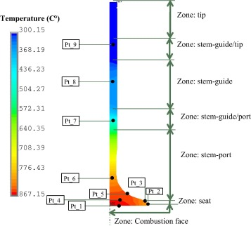 An Approach For The Thermal Analysis Of Internal Combustion Engines Exhaust Valves Sciencedirect
