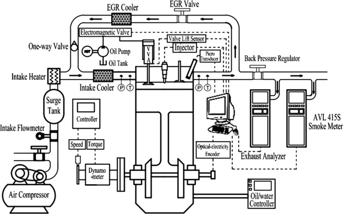 Experimental investigations of gasoline partially premixed ... on