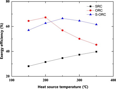 Comparative study of waste heat steam SRC, ORC and S-ORC