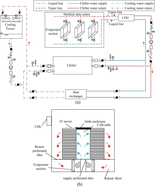 Experimental investigation on the thermal performance of water