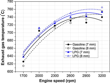 A comparison of performance and exhaust emissions with