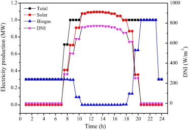 Design And Analysis Of A Biogas Production System Utilizing Residual