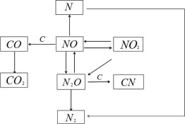 Research of DPF regeneration with NOx-PM coupled chemical