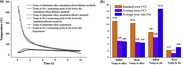 Investigation of interfacial heat transfer mechanism for