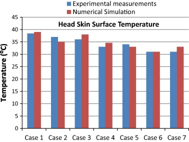 The effect of forced convection and PCM on helmets' thermal ... on