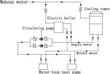 Theory Of Energy Level And Its Application In Water Loop Heat Pump