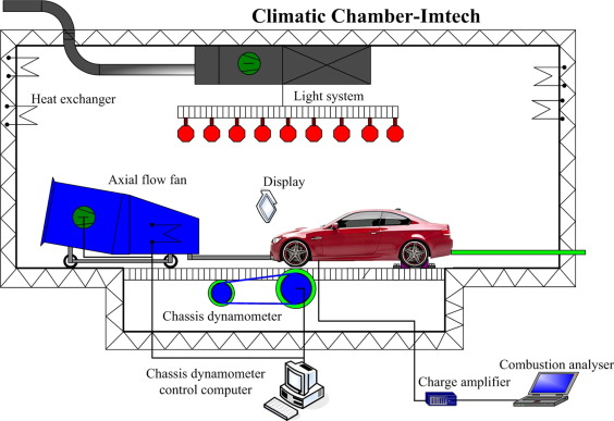 1 s2.0 S1359431116321019 gr1 experimental study on the energy flow of a gasoline powered vehicle
