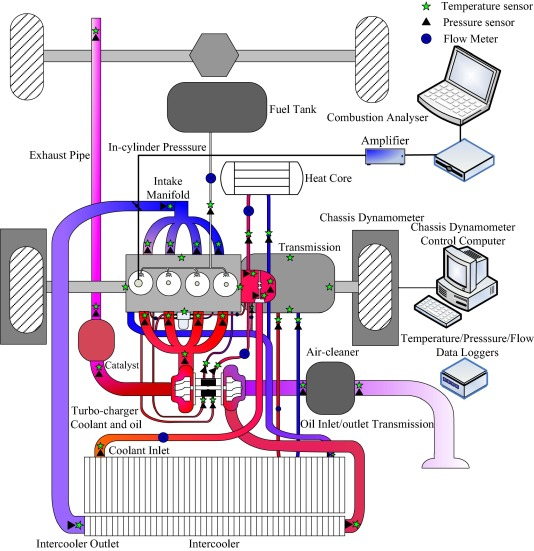 Experimental study on the energy flow of a gasoline-powered vehicle