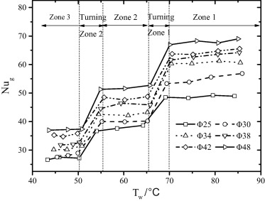 Experimental Investigation Of Heat Transfer With Ash Deposition In