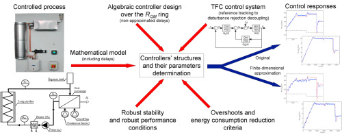 Algebraic robust control of a closed circuit heating-cooling