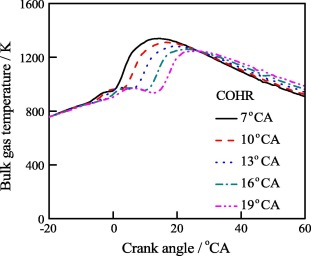 Effects of center of heat release on combustion and