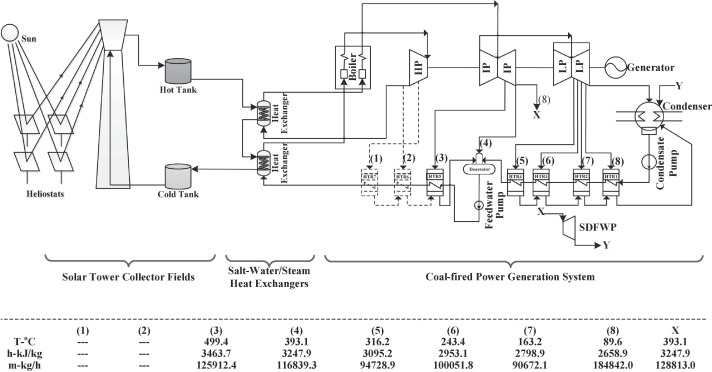 Optimization of solar aided coal-fired power plant layouts using