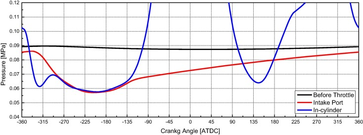Comparisons of the volumetric efficiency and combustion