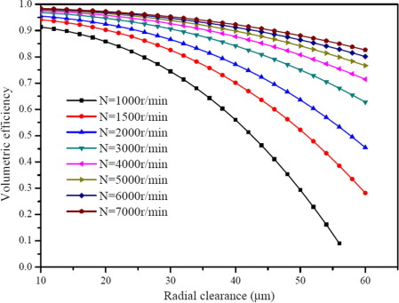 Leakage characteristics and an updated volumetric efficiency