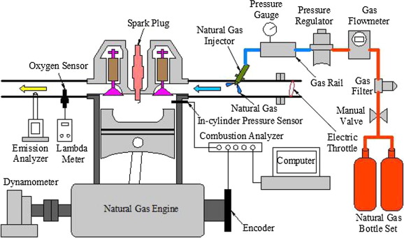 analysis of chaos in the combustion process of premixed natural ... natural gas engine diagram lpg engine diagram sciencedirect.com