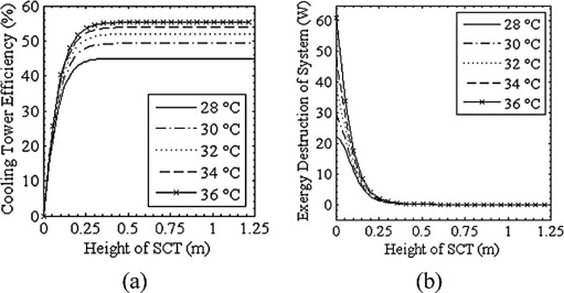 Energy and performance analysis of multi droplets shower cooling