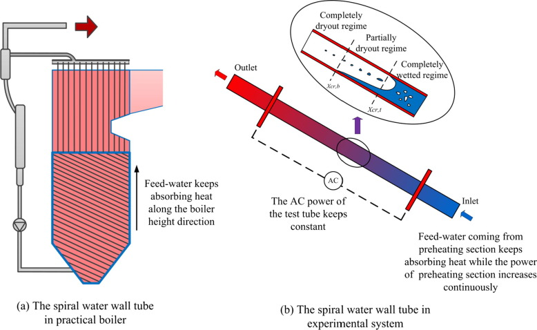 Heat transfer characteristics of spiral water wall tube in a 1000 MW ...