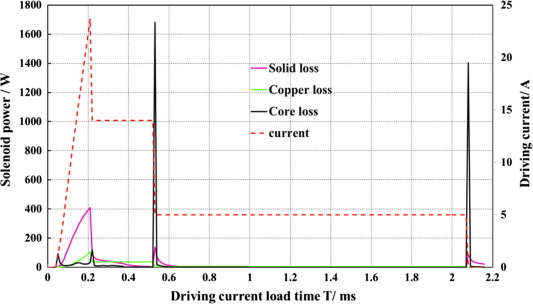 Hold current effects on the power losses of high-speed