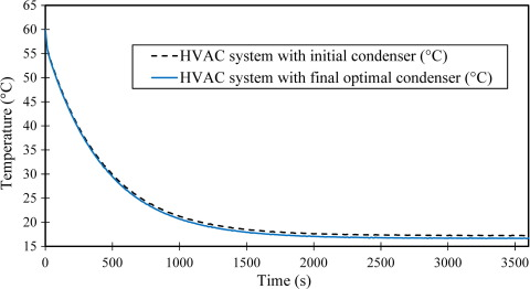 Multi Objective Optimization Of An Automotive Louvered Fin Flat Tube