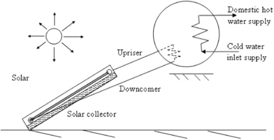 Review Of Solar Water Heaters Incorporating Solid Liquid Organic