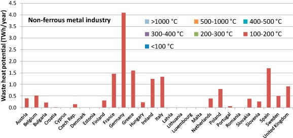 Industrial waste heat: Estimation of the technically available