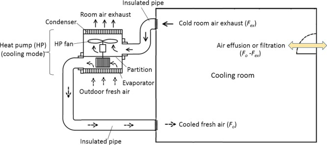 A study of heat-pump fresh air exchanger - ScienceDirect on compressor wiring diagram, ac wiring diagram, furnace wiring diagram, electricity wiring diagram, heat pump thermostat diagram, heat pump installation, heat pump relay diagram, heat pump components diagram, heat pump engine, thermostat wiring diagram, heat pump systems, heat pump troubleshooting, heat pumps product, air conditioning heat pump diagram, air-handler wiring diagram, heater wiring diagram, air conditioner wiring diagram, heat pump process diagram, heat pump electrical wiring,