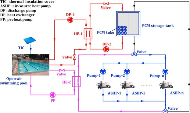 Feasibility study of a PCM storage tank integrated heating ...