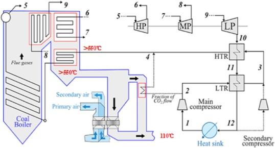 Supercritical Boiler Flow Diagram - Circuit Wiring And Diagram Hub •