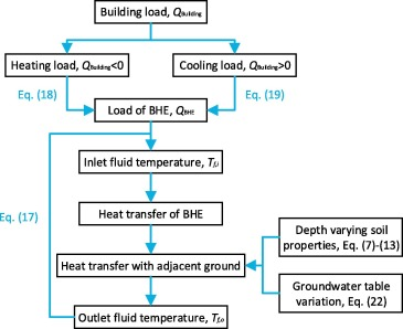 Numerical simulation of ground source heat pump systems